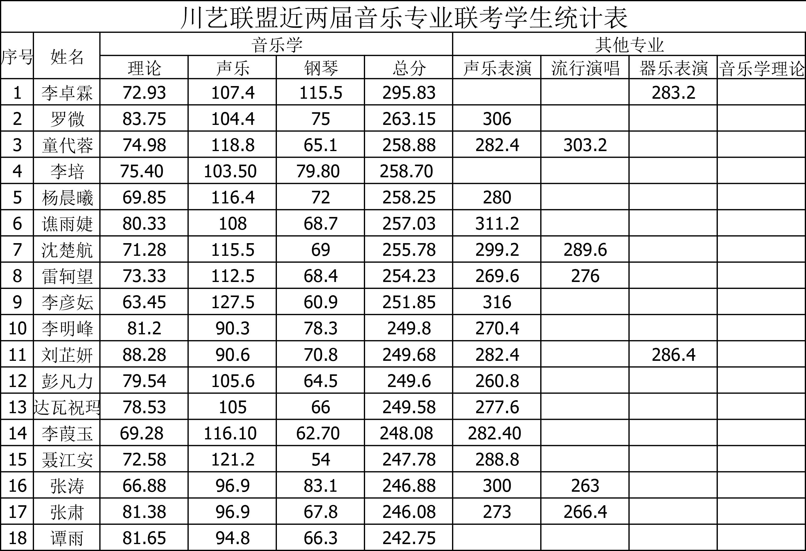 川艺联盟近两届音乐专业联考学生统计表1.doc-1