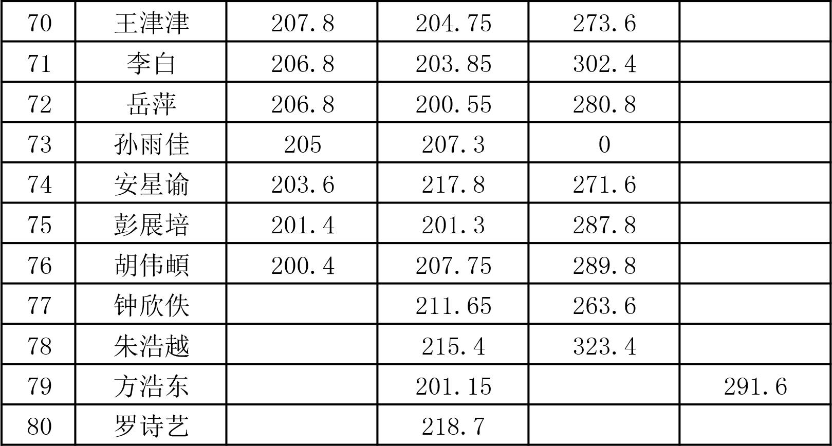 传媒部2019-2020届联考成绩统计表-5