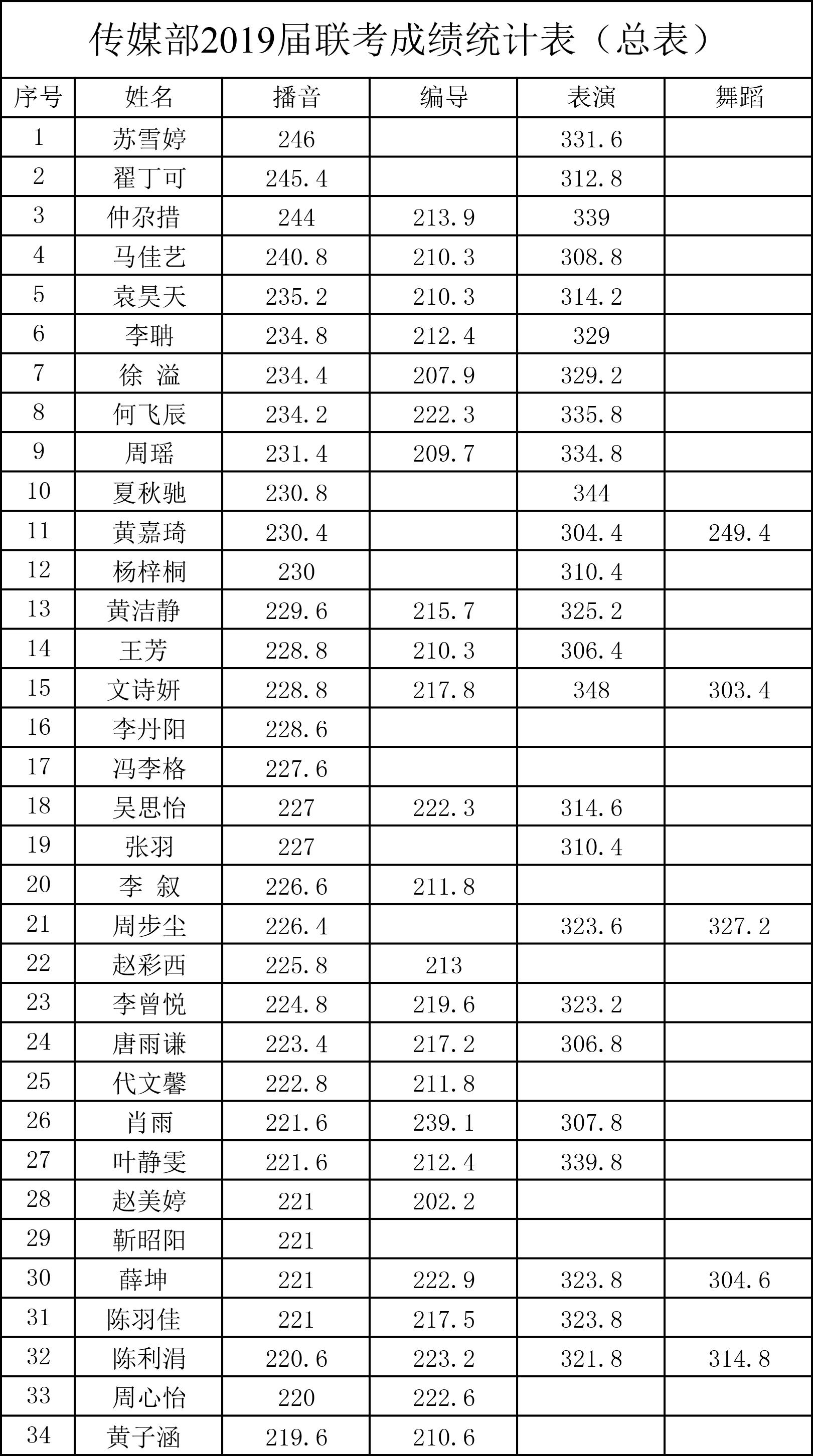 传媒部2019-2020届联考成绩统计表-1