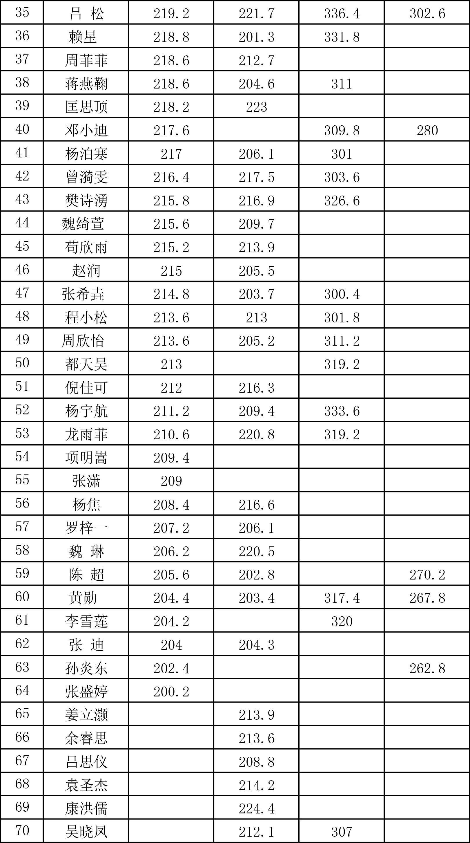 传媒部2019-2020届联考成绩统计表-2